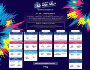 T20 World Cup 2021 Qualification