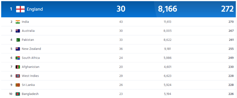 ICC T20 Teams Ranking - ICC International Cricket Ranking 2021
