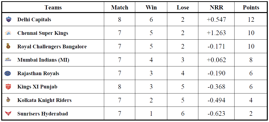 IPL Points Table 2021 - IPL Team Rankings, Net Run Rate and Standings