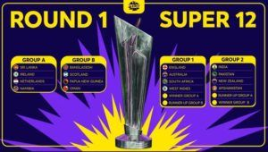 ICC T20 World Cup 2021 Grouping
