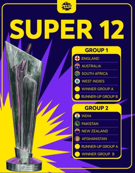 ICC T20 World Cup 2021 Round 2 Grouping