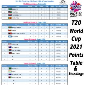 ICC T20 World Cup Points Table, Standings & Team Ranking 2021